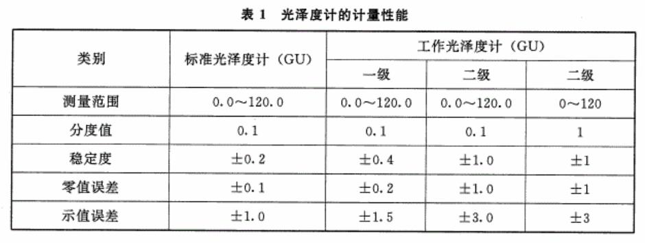 工作光泽度计测量范围表